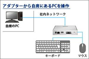 アダプターから画面表示元のPCを操作!
