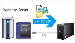 Windows Server OSのバックアップ先として使える