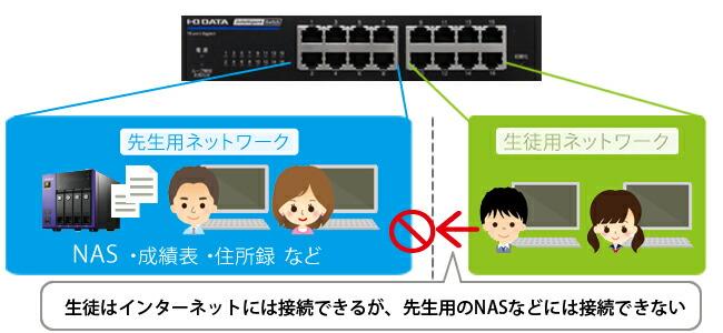 VLANでネットワークを分割できる