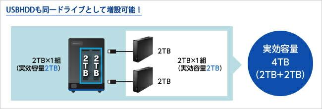 USBHDDを接続し動的な容量増設が可能