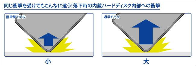 同じ衝撃を受けてもこんなに違う!落下時の内蔵ハードディスク内部への衝撃