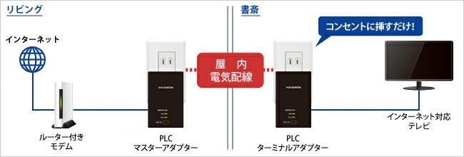 PLCアダプターで家じゅうにネットワークを構築!