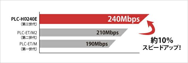 通信速度は約10%アップの240Mbpsを実現