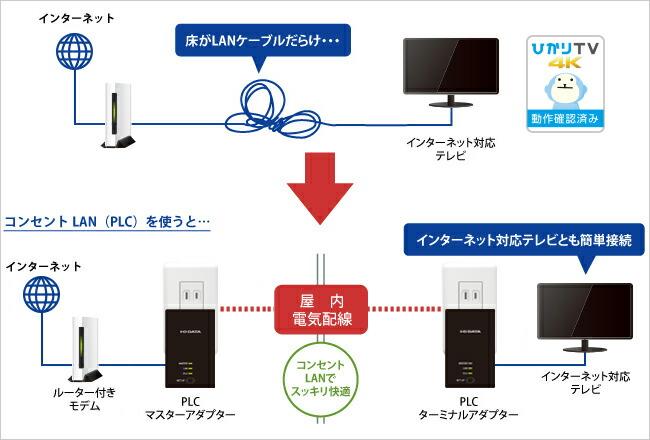 インターネット対応テレビの接続にオススメ