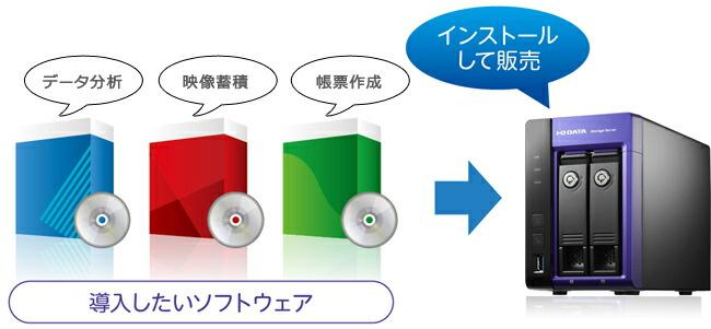 イラスト:アプライアンスBOXにアプリケーションをインストールして使用・販売するイメージ
