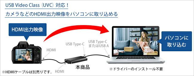 HDMI映像をパソコンに取り込むための、「HDMI ⇒ USB変換アダプター」