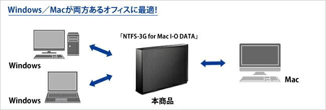 Windows】Macが両方あるオフィスに最適!!