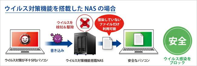 ウイルス対策機能を搭載したNASの場合
