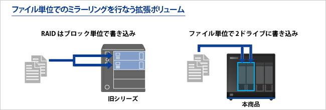 ファイル単位でのミラーリングを行う拡張ボリューム