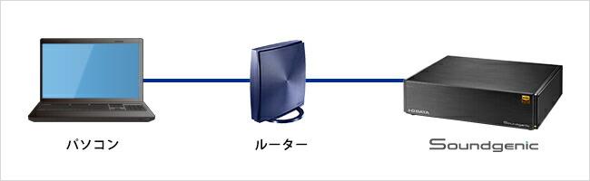Windows・macから楽曲を保存