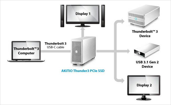 サンダーボルトデバイス接続可能(Thunderbolt™ 3, DisplayPort)