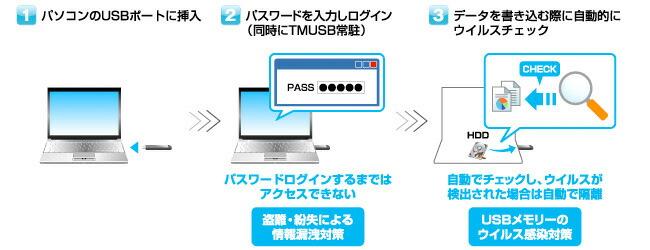 外部記憶デバイスの情報漏洩対策、ウイルス対策がこの一本で!