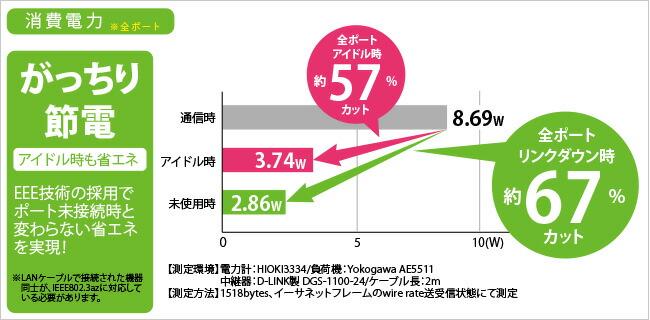 消費電力比較グラフ