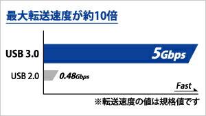 USB 3.1 Gen1(USB 3.0)ならではの超高速転送