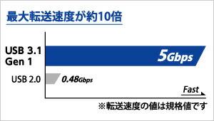 USB 2.0に比べて約10倍高速なUSB 3.1 Gen 1(USB 3.0)