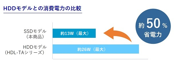HDD搭載モデルと比べ50%電力消費を低減