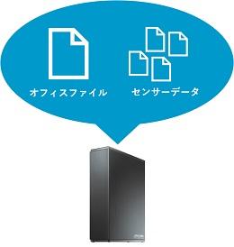 小容量データのバックアップに便利