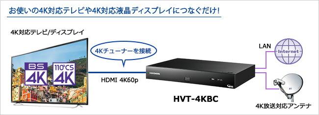 お使いの4K対応テレビや4K対応液晶ディスプレイにつなぐだけ!