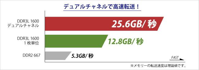 データ転送速度グラフ