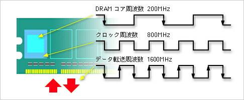 DRAMコアの4倍のクロック周波数を生成「8bitプリフェッチ」