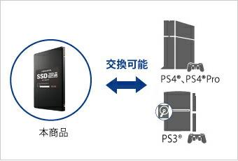 PlayStation®3のハードディスクと交換可能