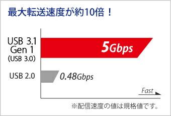 高速な転送速度を実現するUSB 3.1 Gen 1(USB 3.0)