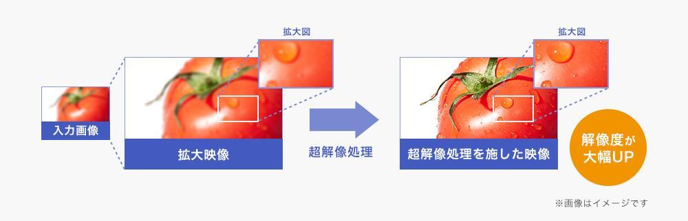超解像技術により、低解像度の映像も美しく再現
