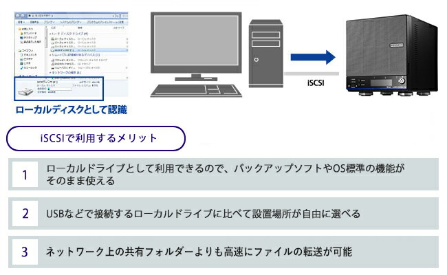 iSCSIのストレージとして使う