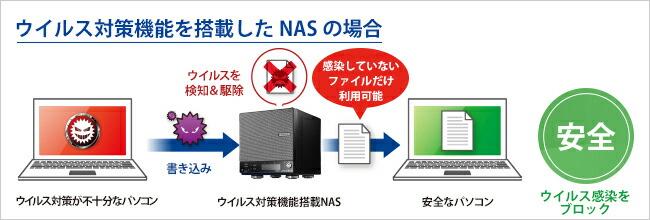 ウイルス対策機能を搭載したNAS