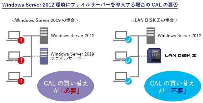 Windows Server環境にファイルサーバーを導入する場合のCALの要否