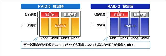 RAID機能で万一のHDD故障に備える