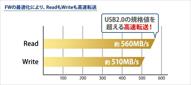 SSDはハードディスクよりも転送速度が高速