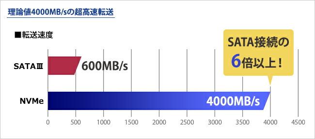 理論値4000MB/sの超高速転送