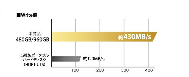 480GB・960GBのWrite値 約430MB/s