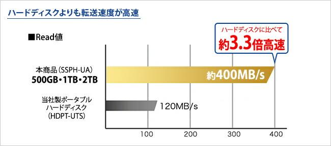 ハードディスクよりも転送速度が高速 500GB・1TB・2TBのRead値 約400MB/s