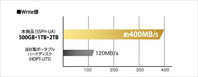 500GB・1TB・2TBのWrite値 約400MB/s