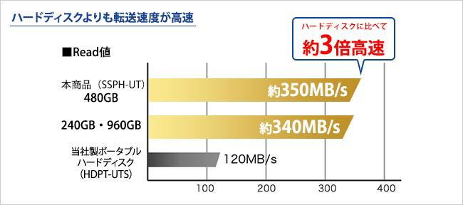 240GB/480GB/960GBモデル SSDはハードディスクよりも転送速度が高速