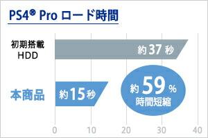 480GBモデル PlayStation(R)4 Proでのロード時間
