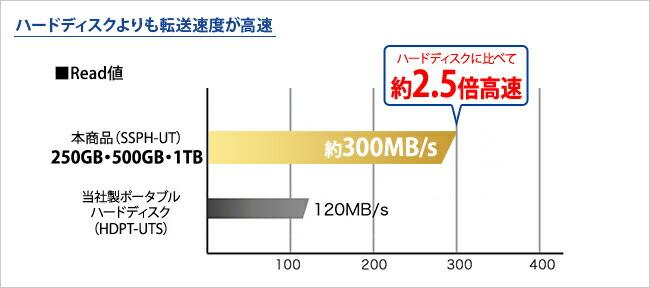 250GB/500GB/1TBモデル SSDはハードディスクよりも転送速度が高速