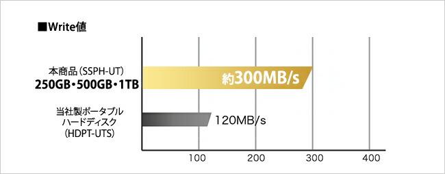 250GB/500GB/1TBモデル Write値