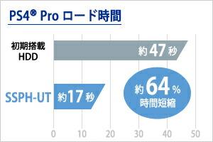250GB/500GB/1TBモデル PlayStation(R)4 Proでのロード時間