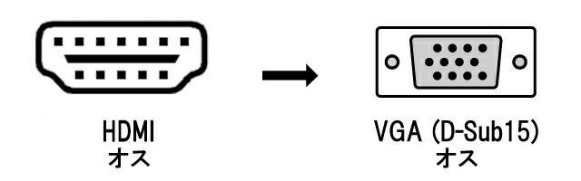 DisplayPort⇔VGA 変換アダプター