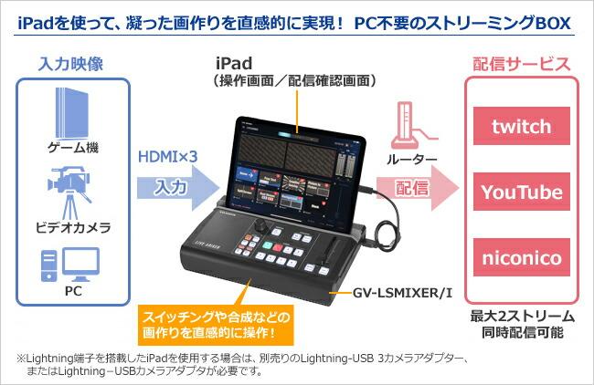 iPadを使って凝った画作りを直感的に実現!PC不要の配信BOX