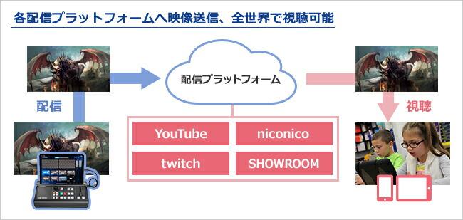 YouTubeやTwitchなどのプラットフォームへ配信できる