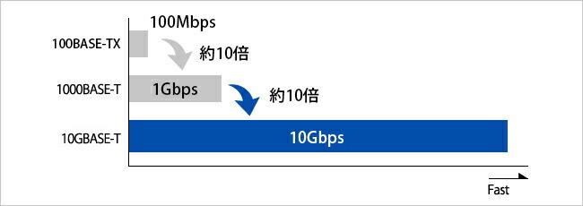 10ギガビットの超高速通信