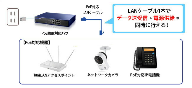 PoE(Power over Ethernet)に対応!