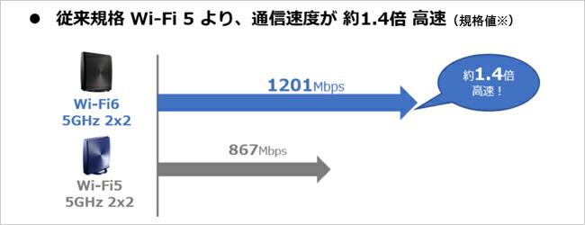 通信速度が1.4倍高速
