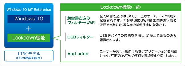 各種制御機能(Lockdown)を利用する。