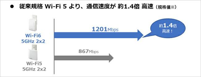 Wi-Fi 5より通信速度が1.4倍高速