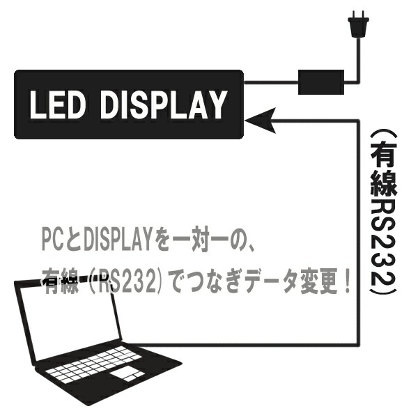 led小型電光表示器 安価で便利な電光板対応 外国人観光客に効果的